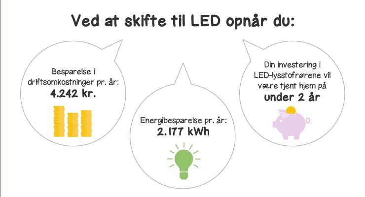 LED-fordele regneeksempel