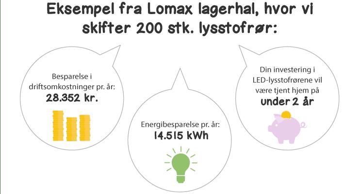LED-fordele Lomax